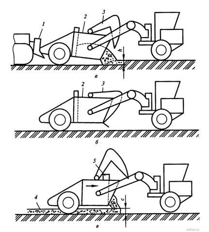 Операции рабочего цикла