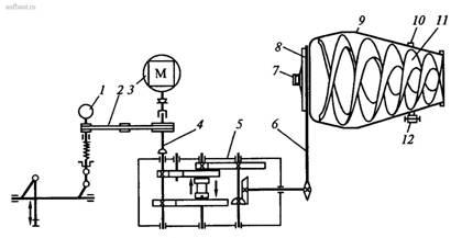 Кинематическая схема автобетоносмесителя