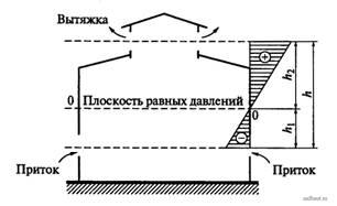 Схема распределения давления воздуха при естественной вентиляции в здании