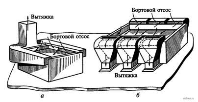 Классификация систем вентиляции  Справочник  Инженерные