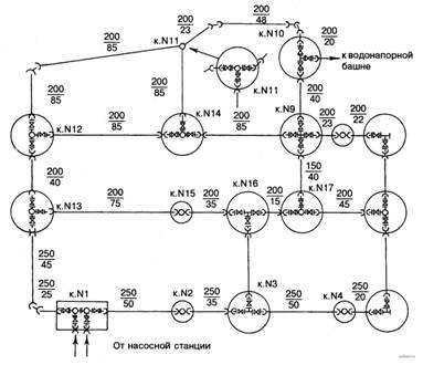 Деталировка водопроводной сети