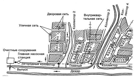 Схема канализаций населенного