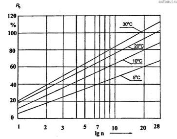Рост прочности бетона при разной температуре