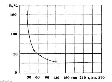 Влияние возраста бетона на его водонепроницаемость