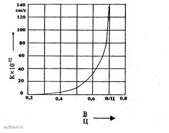 Зависимость проницаемости бетона от В/Ц