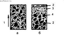 Схема возможного расслоения бетонной смеси