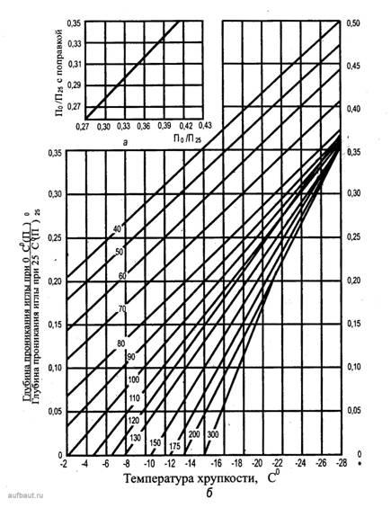 Номограмма для определения температуры хрупкости дорожных битумов марок БН
