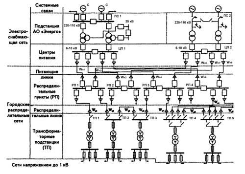 Условная принципиальная схема