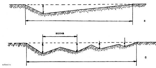 резания грунта бульдозером