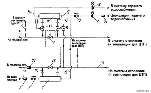 систему отопления,