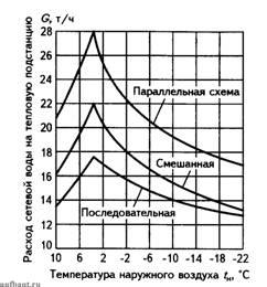 Расходы сетевой воды на ИТП при различных схемах присоединения подогревателей