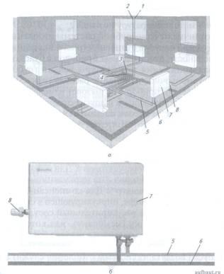 Квартирные системы отопления справочник строителя системы