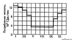 Примерный график расхода теплоты по