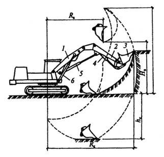 Схема работы прямой лопаты экскаватора