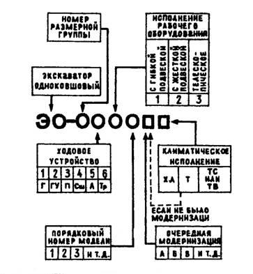 Индексы одноковшовых универсальных экскаваторов