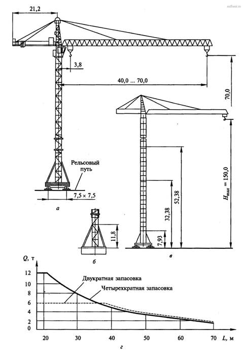 Башенный кран КБ-571Б