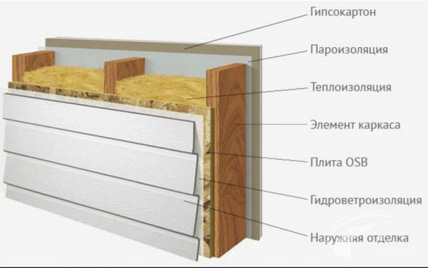 устройство стен каркасного дома